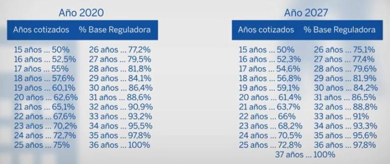 Años cotizados necesarios y porcentaje de la base reguladora. Años 2020 y 2027